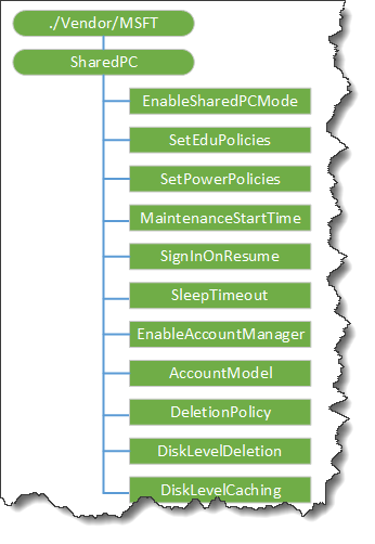 How to setup Windows 10 Shared PC mode with Intune CSP policy