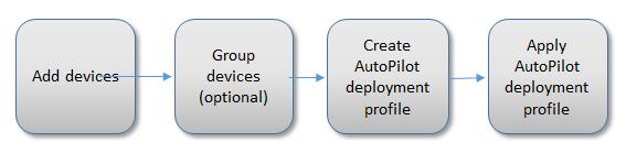 autopilot-process