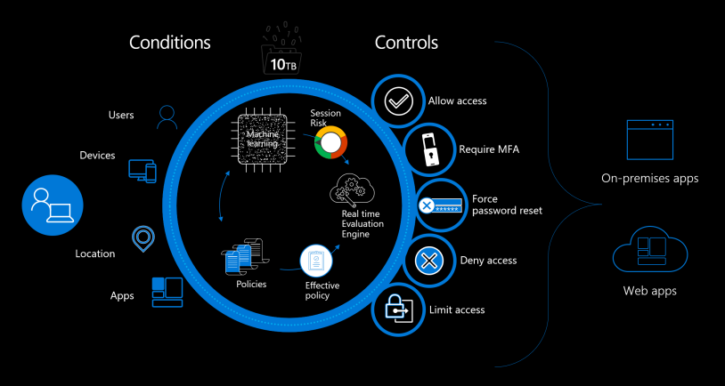How to get started with Conditional Access – Enable MFA on