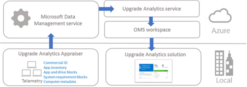 How to find Windows Analytics CommercialID after the move to Azure